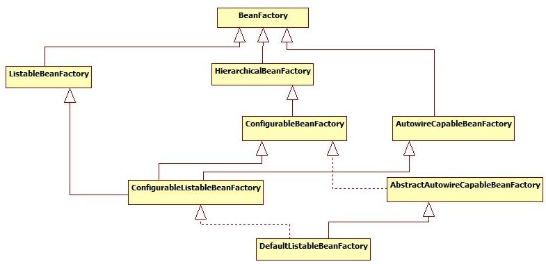 Spring IoC体系结构