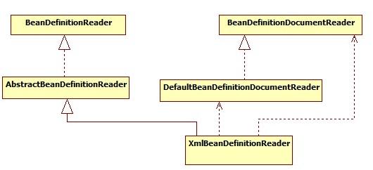 Bean解析类