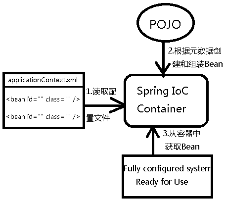 Spring IoC容器详解